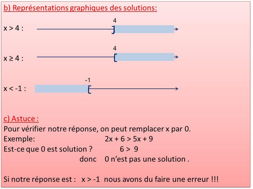 ] [ [ b) Représentations graphiques des solutions: x > 4 : x ≥ 4 :